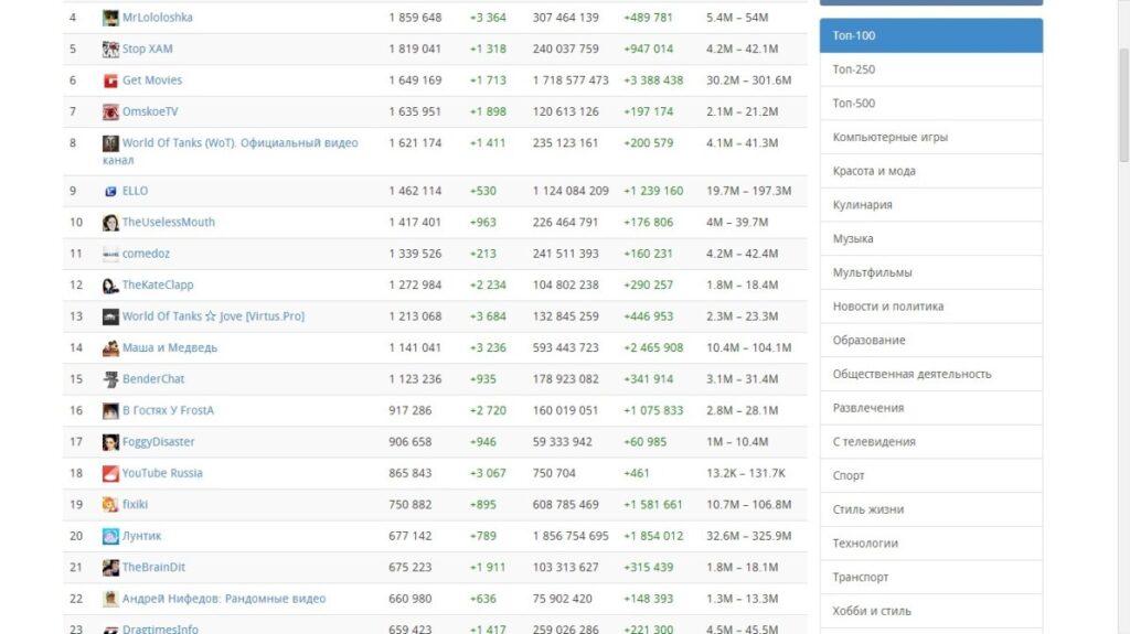 Рейтинг русскоязычных каналов YouTube