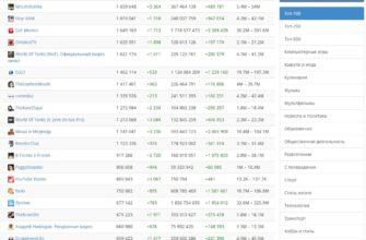 Рейтинг каналов YouTube, только русскоязычные