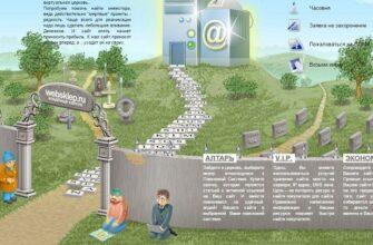 Проект - кладбище сайтов. Его смысл состоит в том, чтобы собрать все закрытые перспективные сайты, которые не смогли продолжить работу из-за отсутствия денег.